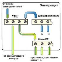 podkljuchenie-zazemlenija-v-jelektroshhite